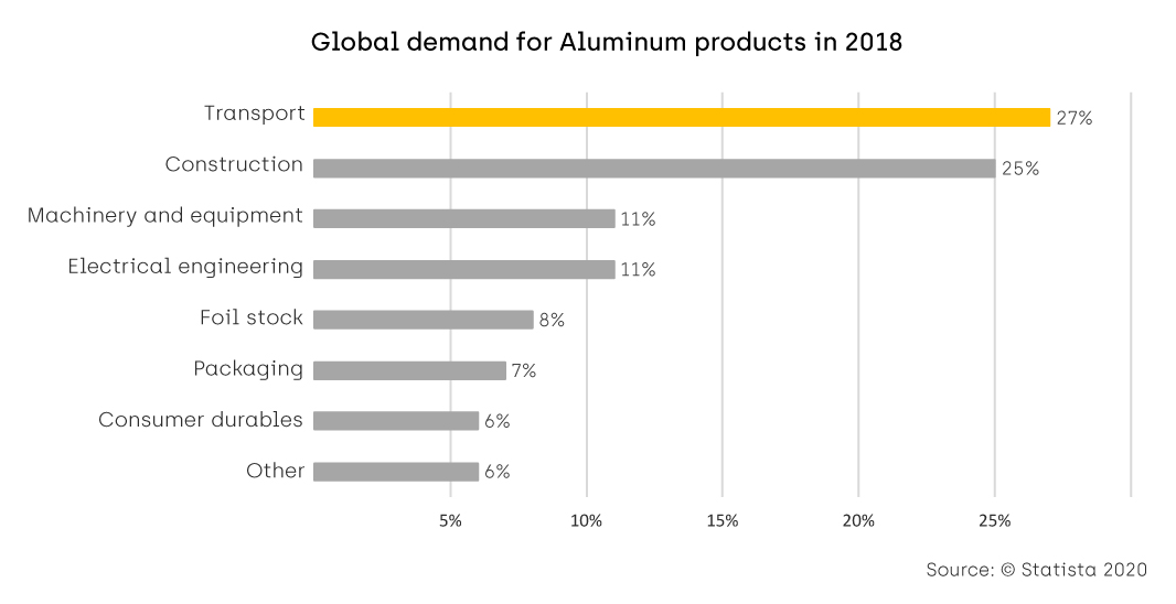 Global demand for Aluminum products in 2018