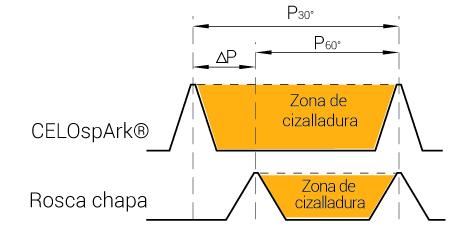 CELOSPARK comparativa rosca chapa